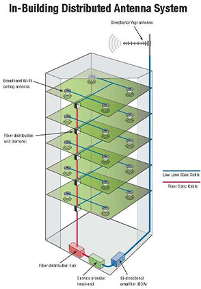 Distributed Antenna System image